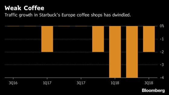 Starbucks' Mexican Partner Faces Challenging European Expansion