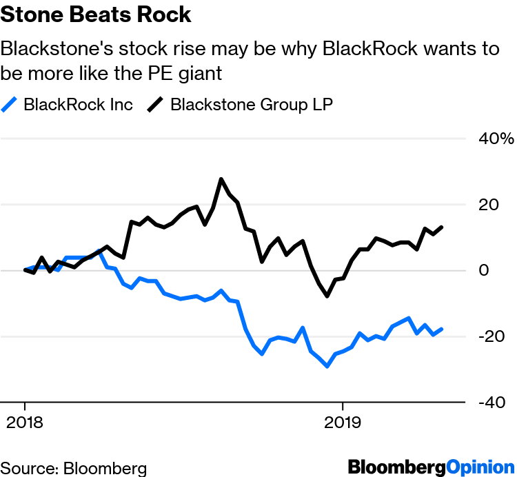 BlackRock Doesn't Need to Roll Like a Blackstone - Bloomberg