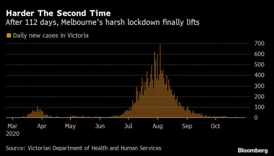 City Locked Down for Three Months Has Bleak Lessons for the World