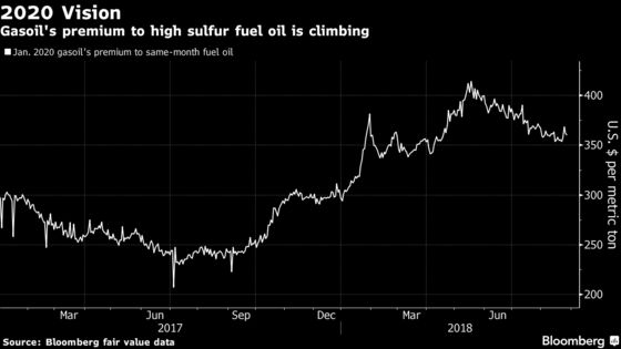 Maersk Sees Fuel Bill Soaring by $2 Billion From 2020 Rules
