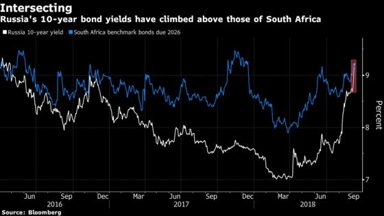 Russian Yields Above South Africa's First Time Since 2016