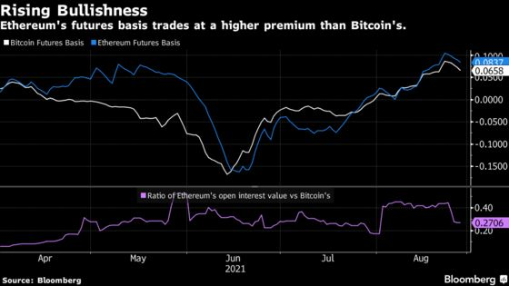 EthereumBullsVersus Bitcoin Signaled in Futures, Chart Shows
