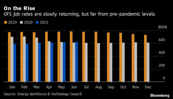 U.S. Oilfield Service Jobs Slow to Recover Pandemic Losses