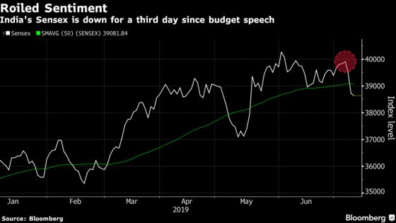 $30 Billion Wiped Off Indian Stocks as Doubts on Tax Linger