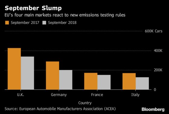 European Car Sales Slump 23% as New Emissions Tests Start
