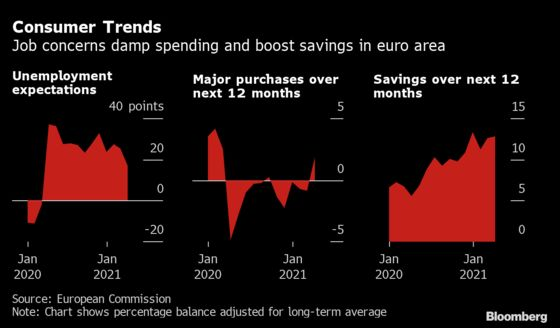 Euro Area's $714 Billion Boom Hope Hinges on Senior Savers