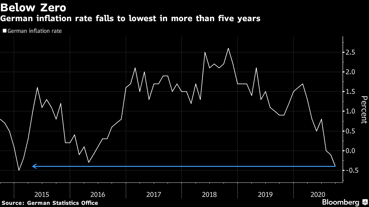 German inflation rate falls to lowest in more than five years