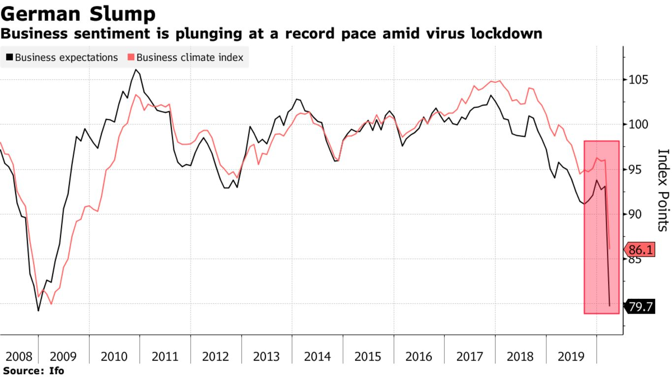 Business sentiment is plunging at a record pace amid virus lockdown