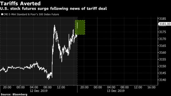 U.S. Stock Futures Rise as Trump Holds Off on China Tariffs