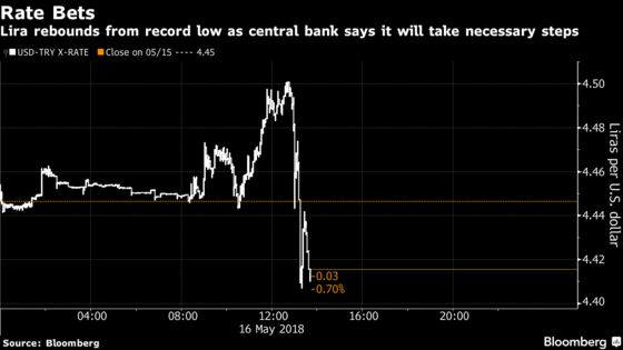 Turkish Lira Reverses Losses as Central Bank Vows to Take Steps