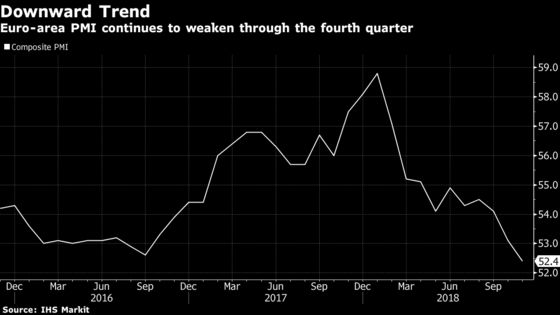 Euro-Area Economy Puts Another Dent in ECB Hopes for Rebound