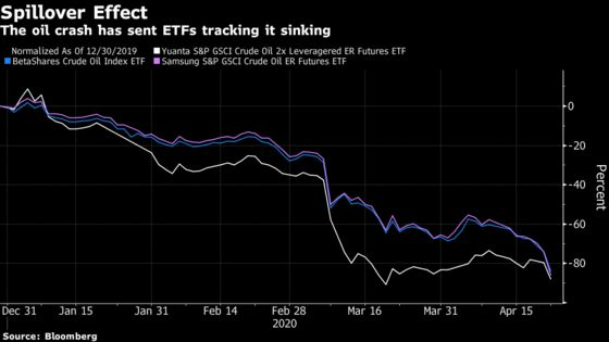 Three Charts on How Buyers Piled Into Asia Oil ETFs Before Crash