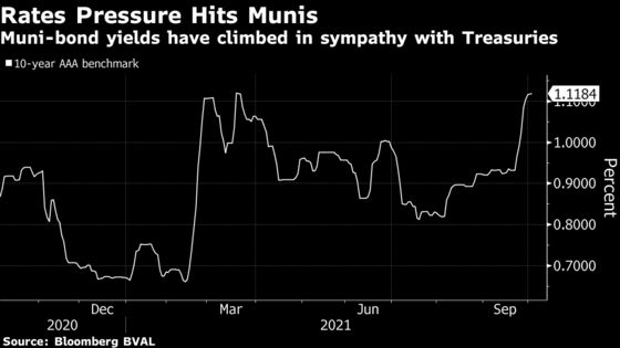 Municipal-Bond Fund Investor Pullback Signals Weakening Market