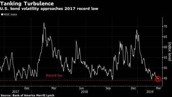 Volatility-Hungry Bond Traders Fret That Fed Will Add to Malaise