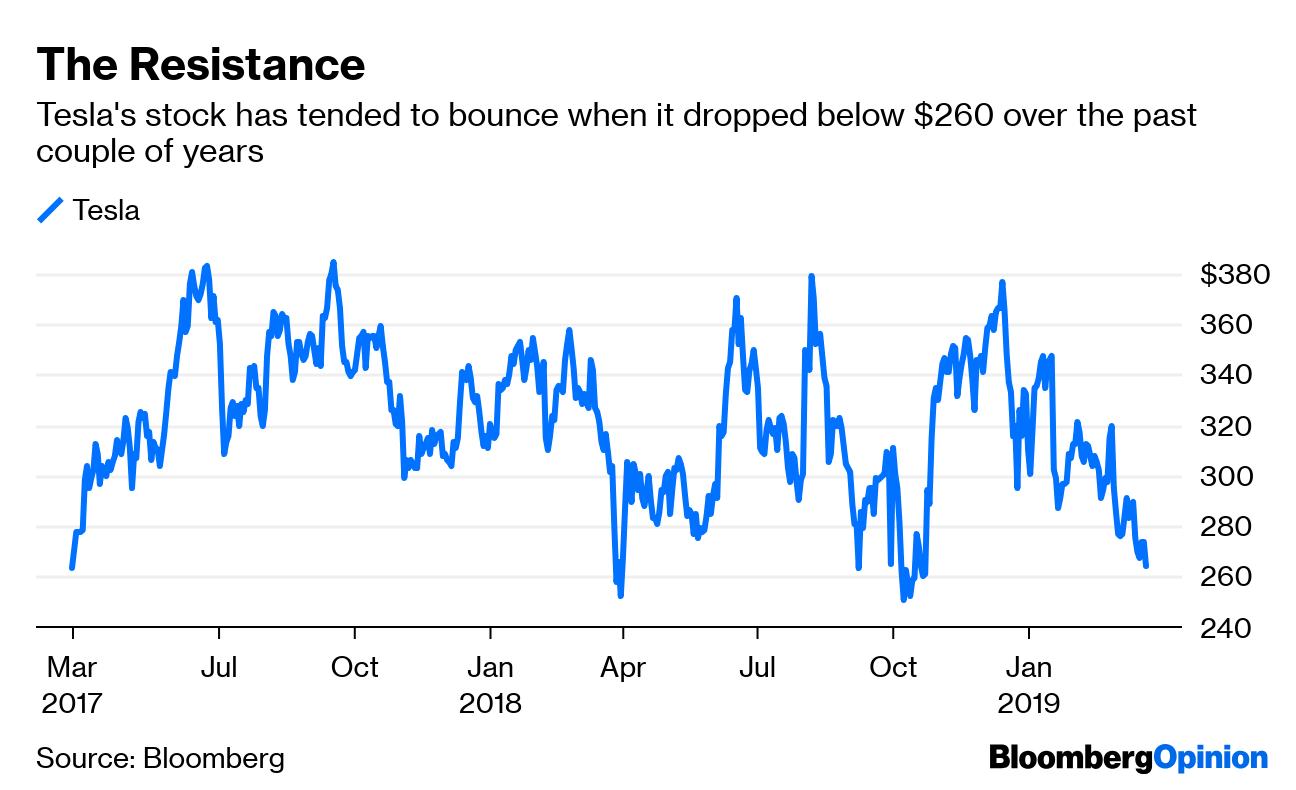 Tesla's Stock Price: Why Isn't It Higher? - Bloomberg