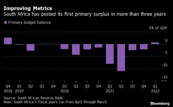 S. Africa Has First Quarterly Primary Surplus in Three Years