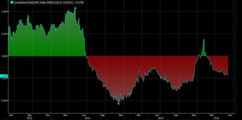 120-day correlation, 10-year yields versus S&P 500 utility stocks