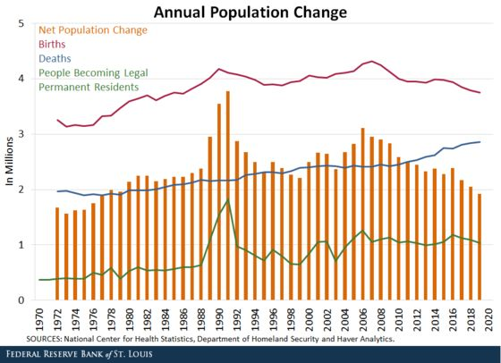 U.S. Population Is Growing at Slowest Pace Since World War II