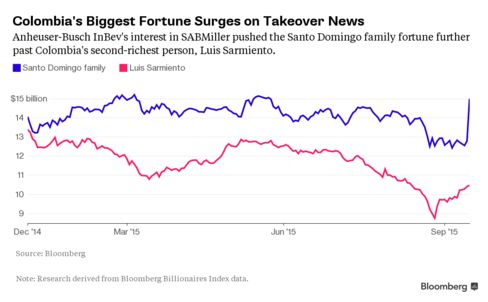 The Santo Domingo fortune has surged relative to other Colombian fortunes.