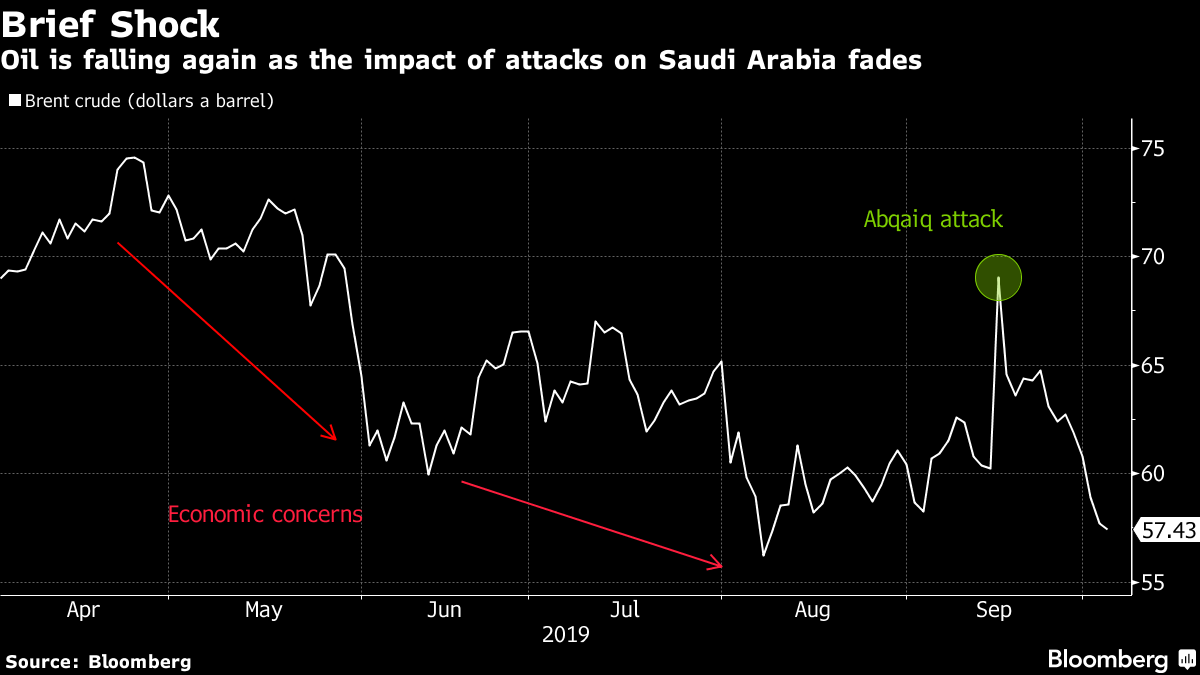 Oil is falling again as the impact of attacks on Saudi Arabia fades