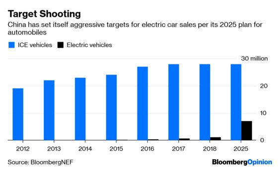 China's Secret Weapon in the Electric Car Race