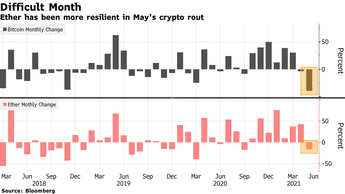 Ether has been more resilient in May's crypto rout