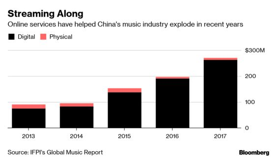China'sMusic Scene Is Booming, But Labels Risk Getting Left Behind