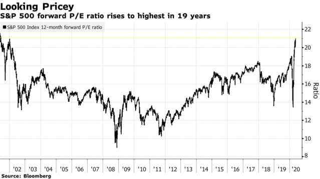 S&P 500 forward P/E ratio rises to highest in 19 years