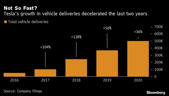 BMW CEO Doubts Tesla Can Keep Up Growth as Industry Responds
