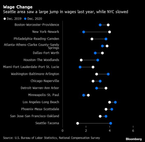 New York City Shows Slowest Wage and Salary Growth in Five Years