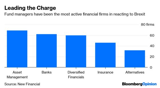 Asset Managers Lead Britain's Brexit Exodus