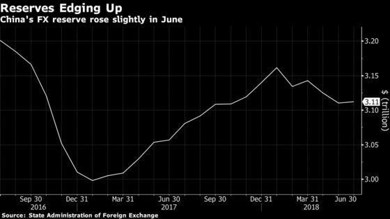 China's Foreign Reserves Hold Steady in June as Trade War Loomed