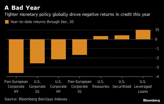 Corporate Bond Investors Are Waiting for Bargains in 2019