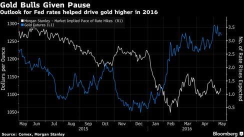 Gold Caps Weekly Loss as U.S. Sales Gain Curbs Haven Demand - Bloomberg