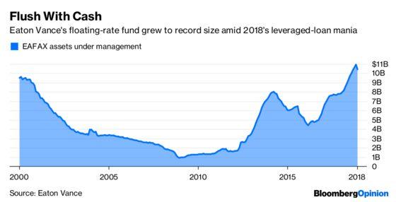 Leveraged-Loan Lifers Battle the Negative Tide