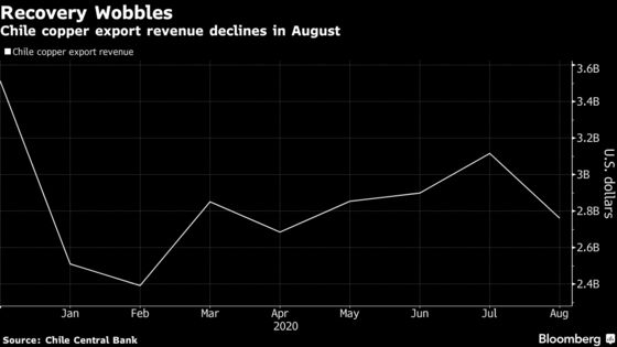 Copper Export Recovery Stumbles for the World's Biggest Supplier