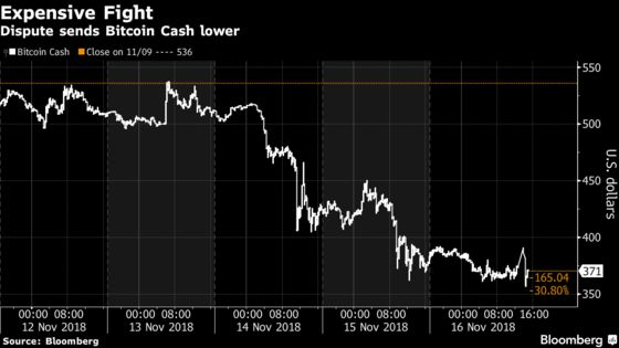 Bitcoin Cash Clash Is Costing Billions With No End in Sight