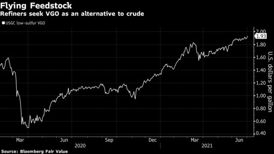 High Oil Prices Send U.S. Refiners Scouring for Alternatives