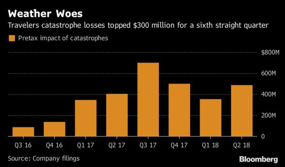Catastrophes Unlike Anything in Past Decade Wallop U.S. Insurers