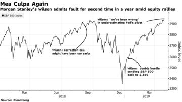 Morgan Stanley's Wilson admits fault for second time in a year amid equity rallies