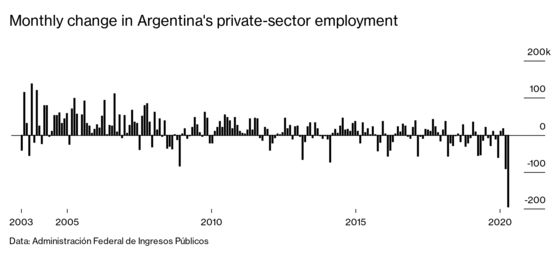 Companies Flee Argentina, and Coronavirus Is Just One Reason