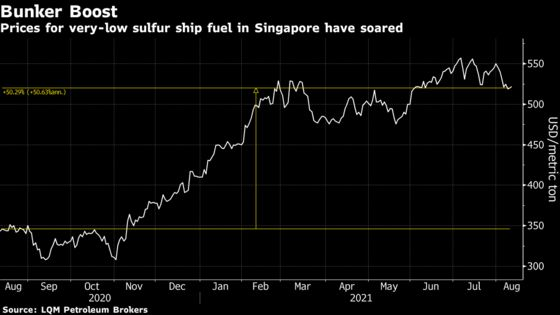 Oil Supertankers in Doldrums With Bunker-Fuel Costs High