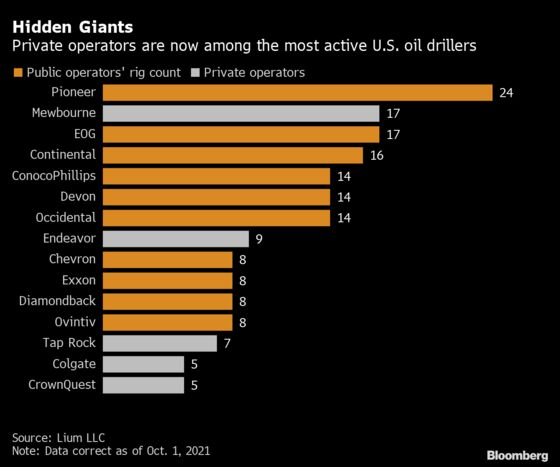 Shale Oil Is Booming Again in the Permian