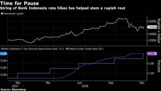 Bank Indonesia Pauses Rate Hikes as Fed Turns Cautious