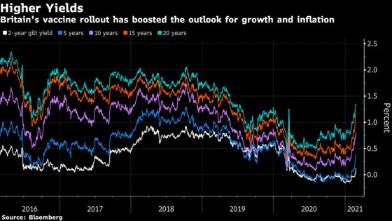 Bank of England Aligns With the Fed Over Rout in Bond Market