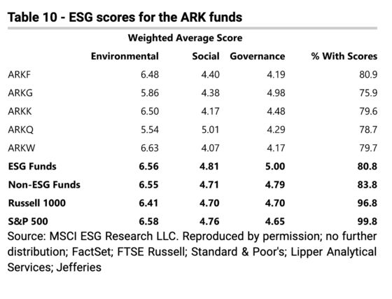 Cathie Wood Has Billions in Tesla. ARKK Still Struggles With ESG