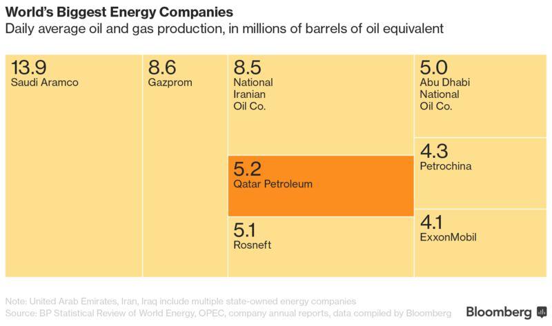2016 World's biggest energy companies – Largest-biggest com