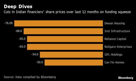 KKR Searches for India Corporate Loan, Financier M&A Deals