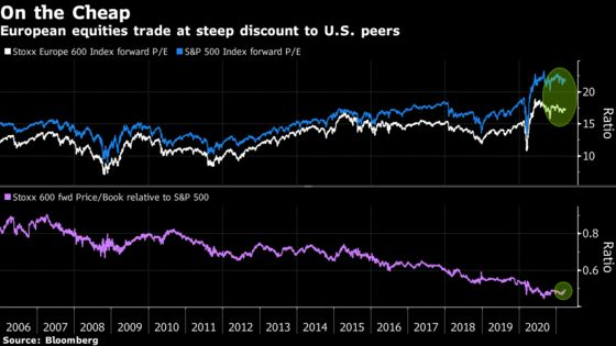 Europe's World-Beating Equity Rally Thrives Where Others Falter