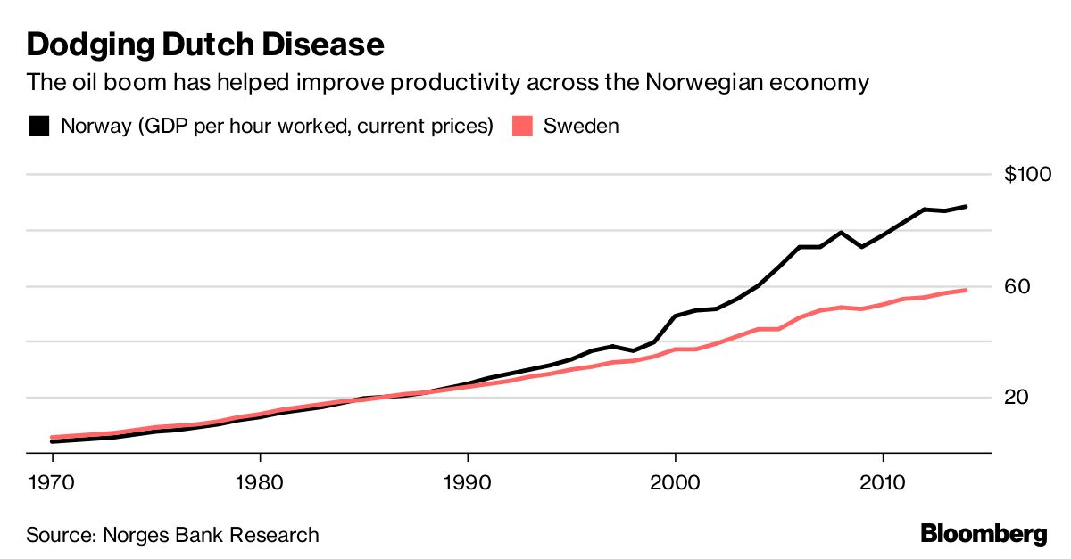 the dutch disease lessons from norway What norway did with its oil and we didn't  norway was very aware of the finite nature of petroleum, and didn't waste any time legislating policies to manage the new-found resource in a way.